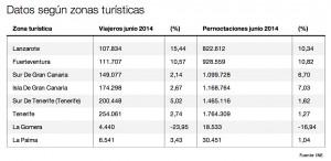 Datos de viajeros y pernoctaciones por islas en Canarias