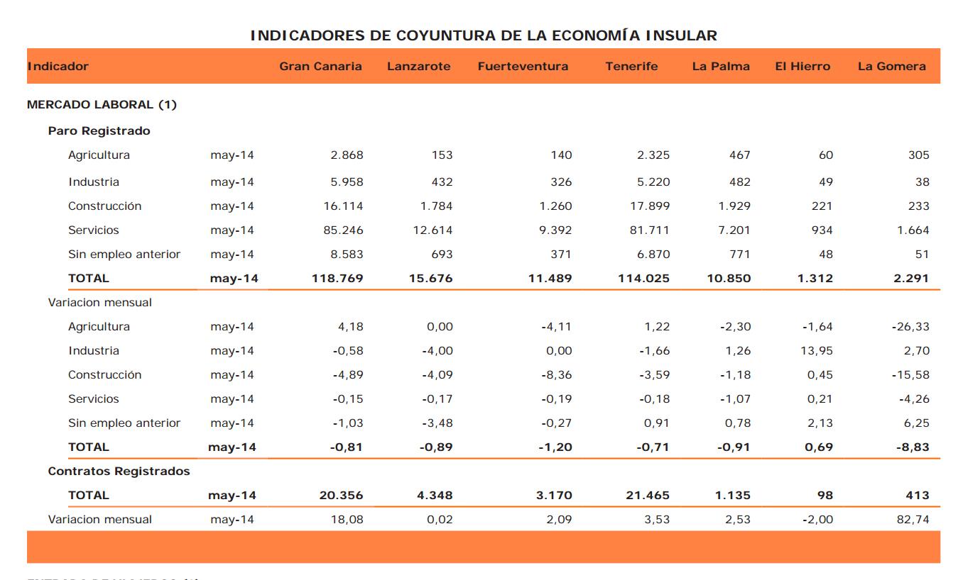 Señales de mejoría en la economía, según la Confederación Canaria de Empresarios