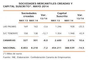 Sociedades creadas en Canarias, Círculo de Empresarios de Gran Canaris