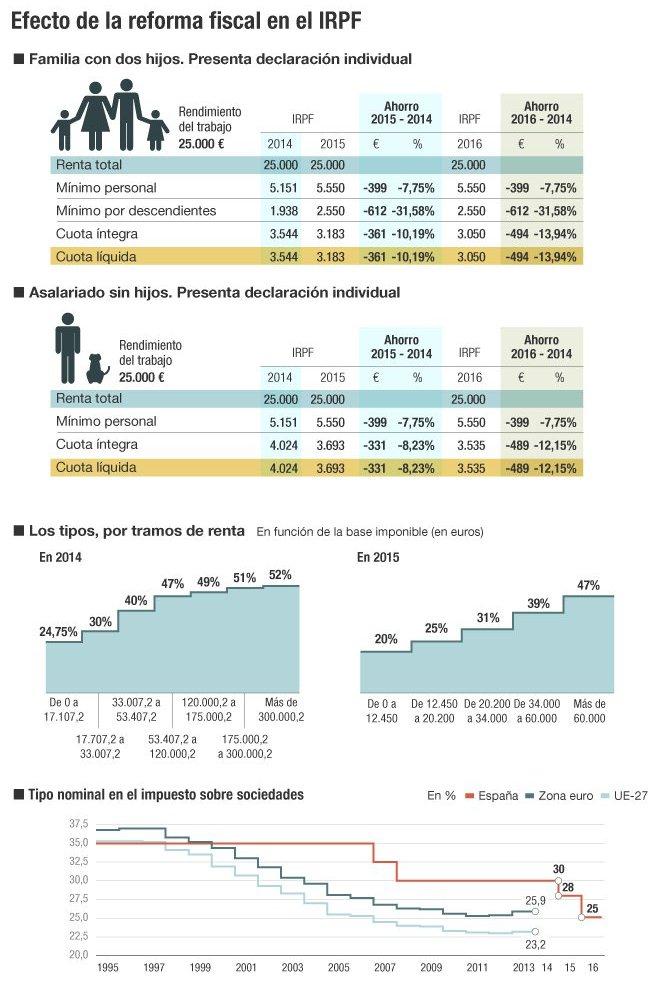 Cuadro con la sprincipales características de la reforma fiscal