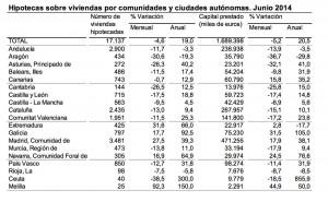 Cuadro Hipotecas Círculo de Empresarios de Gran Canaria