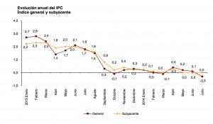 IPC, según el INE, Círculo de Empresarios de Gran Canaria