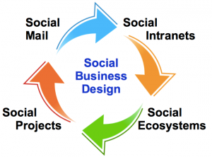 social-business-design