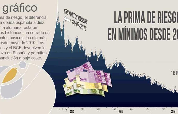 La prima de riesgo, en mínimos desde mayo de 2010