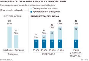 Propuesta BBVA para bajar la temporalidad. Fuente: El País.